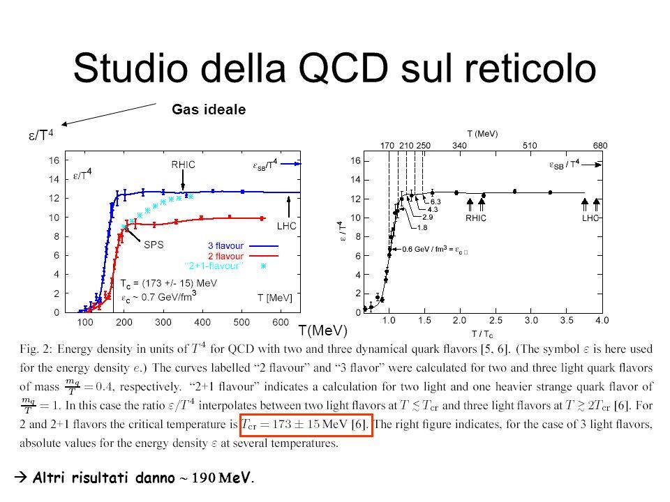 Studio della QCD sul reticolo T(MeV) /T 4 Altri risultati danno eV Gas ideale