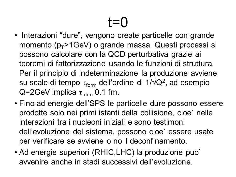 t=0 Interazioni dure, vengono create particelle con grande momento (p T >1GeV) o grande massa. Questi processi si possono calcolare con la QCD perturb
