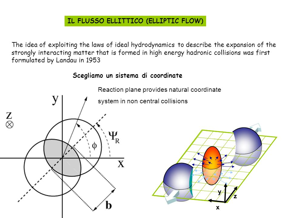 The idea of exploiting the laws of ideal hydrodynamics to describe the expansion of the strongly interacting matter that is formed in high energy hadronic collisions was first formulated by Landau in 1953 IL FLUSSO ELLITTICO (ELLIPTIC FLOW) Scegliamo un sistema di coordinate Reaction plane provides natural coordinate system in non central collisions x y z