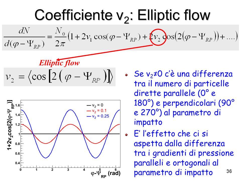 36 Coefficiente v 2 : Elliptic flow Elliptic flow Se v 2 0 cè una differenza tra il numero di particelle dirette parallele (0° e 180°) e perpendicolar