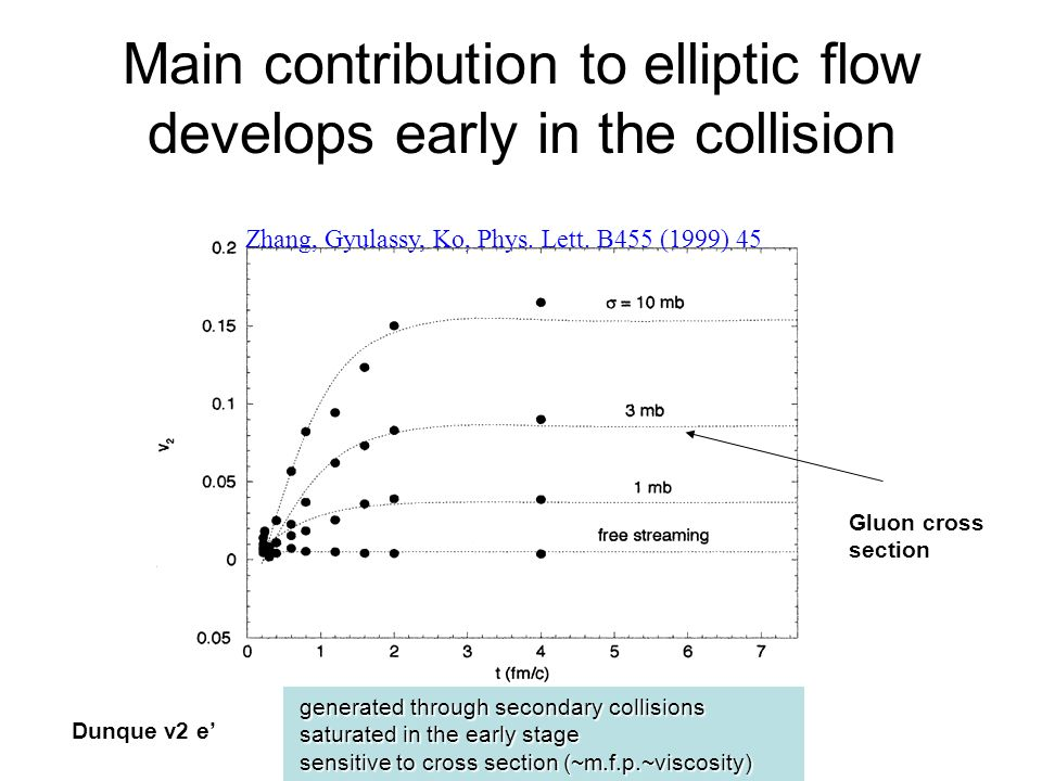 Main contribution to elliptic flow develops early in the collision Zhang, Gyulassy, Ko, Phys.