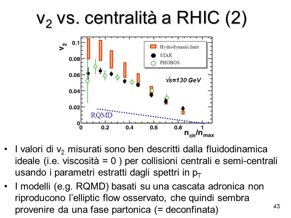 43 v 2 vs. centralità a RHIC (2) Hydrodynamic limit STAR PHOBOS Hydrodynamic limit STAR PHOBOS RQMD s=130 GeV I valori di v 2 misurati sono ben descri