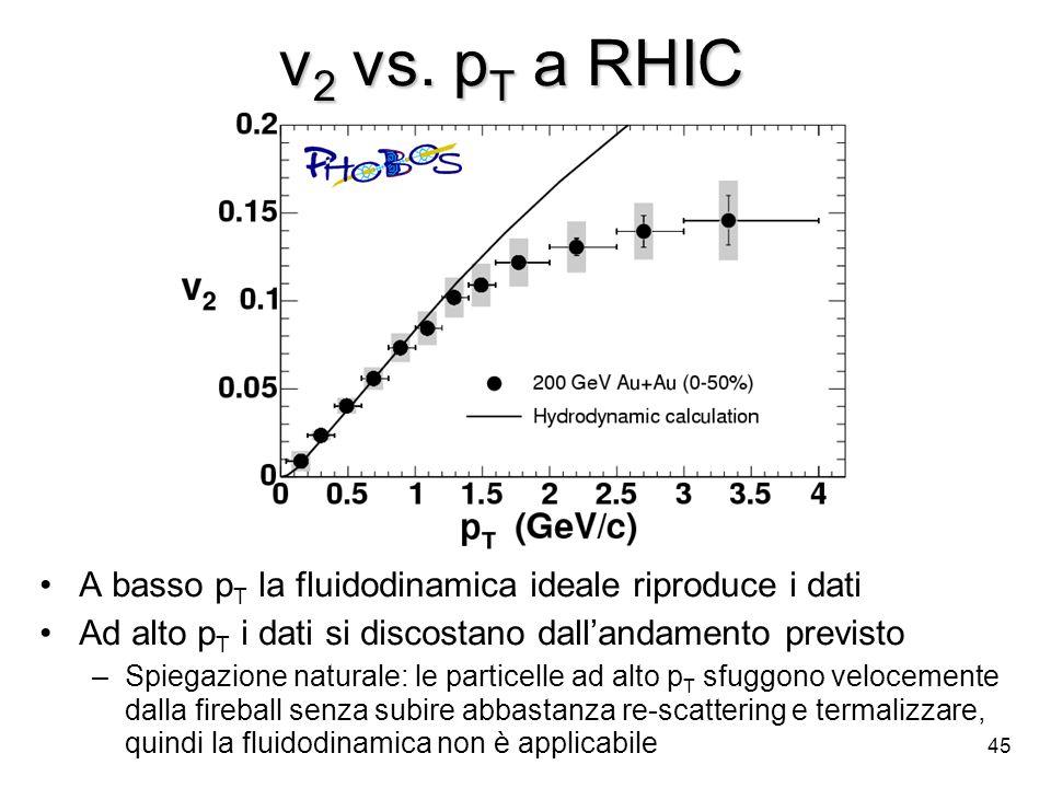 45 v 2 vs. p T a RHIC A basso p T la fluidodinamica ideale riproduce i dati Ad alto p T i dati si discostano dallandamento previsto –Spiegazione natur