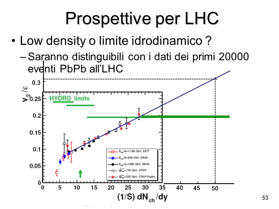 53 Prospettive per LHC Prospettive per LHC Low density o limite idrodinamico ? –Saranno distinguibili con i dati dei primi 20000 eventi PbPb allLHC 0.
