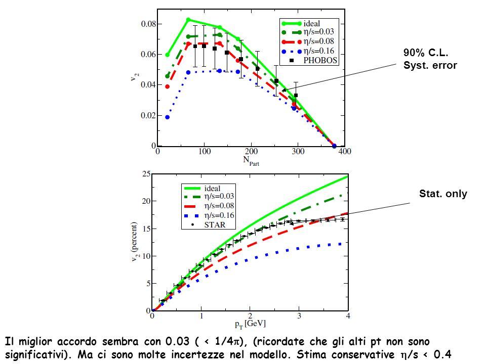 90% C.L. Syst. error Stat. only Il miglior accordo sembra con 0.03 ( < 1/4 ), (ricordate che gli alti pt non sono significativi). Ma ci sono molte inc