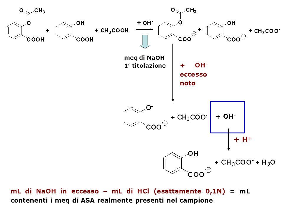 meq di NaOH 1° titolazione + OH - eccesso noto + OH - + H + mL di NaOH in eccesso – mL di HCl (esattamente 0,1N) = mL contenenti i meq di ASA realment