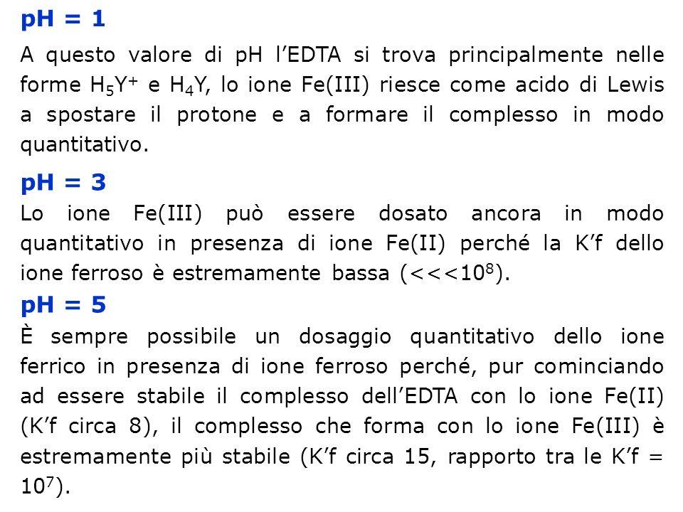 pH = 1 A questo valore di pH lEDTA si trova principalmente nelle forme H 5 Y + e H 4 Y, lo ione Fe(III) riesce come acido di Lewis a spostare il proto