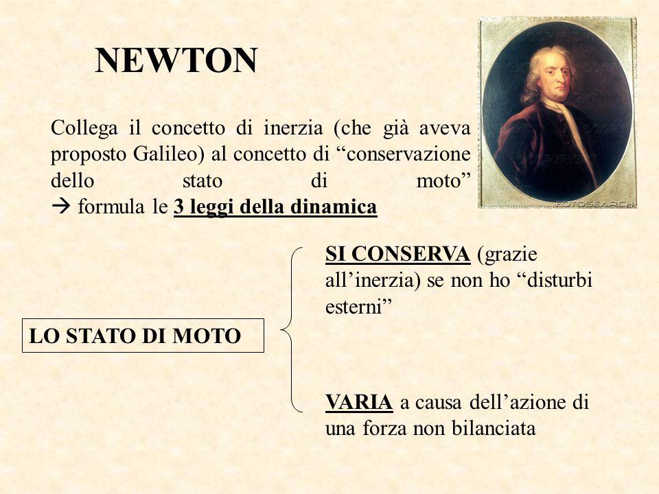 NEWTON Collega il concetto di inerzia (che già aveva proposto Galileo) al concetto di conservazione dello stato di moto formula le 3 leggi della dinamica LO STATO DI MOTO SI CONSERVA (grazie allinerzia) se non ho disturbi esterni VARIA a causa dellazione di una forza non bilanciata