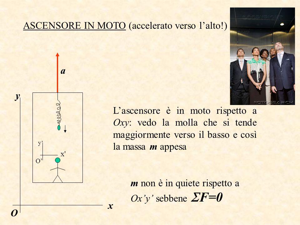 ASCENSORE IN MOTO (accelerato verso lalto!) Lascensore è in moto rispetto a Oxy: vedo la molla che si tende maggiormente verso il basso e così la massa m appesa m non è in quiete rispetto a Oxy sebbene F=0 a y O x y x O