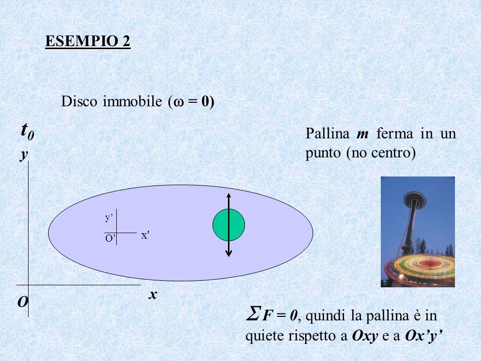 ESEMPIO 2 Disco immobile ( = 0) Pallina m ferma in un punto (no centro) F = 0, quindi la pallina è in quiete rispetto a Oxy e a Oxy t0t0 x y O O x' y