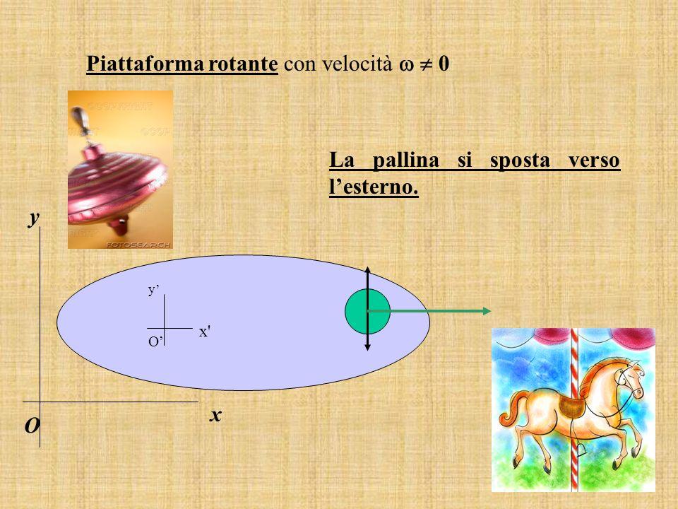 Piattaforma rotante con velocità 0 La pallina si sposta verso lesterno. y x' O x O y