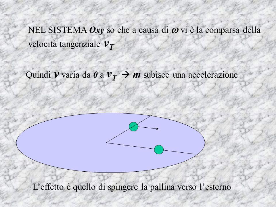 NEL SISTEMA Oxy so che a causa di vi è la comparsa della velocità tangenziale v T Quindi v varia da 0 a v T m subisce una accelerazione Leffetto è quello di spingere la pallina verso lesterno