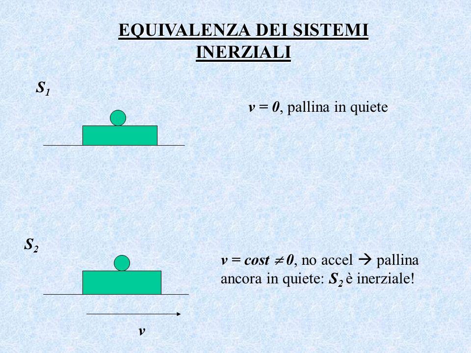 EQUIVALENZA DEI SISTEMI INERZIALI v = 0, pallina in quiete v = cost 0, no accel pallina ancora in quiete: S 2 è inerziale.