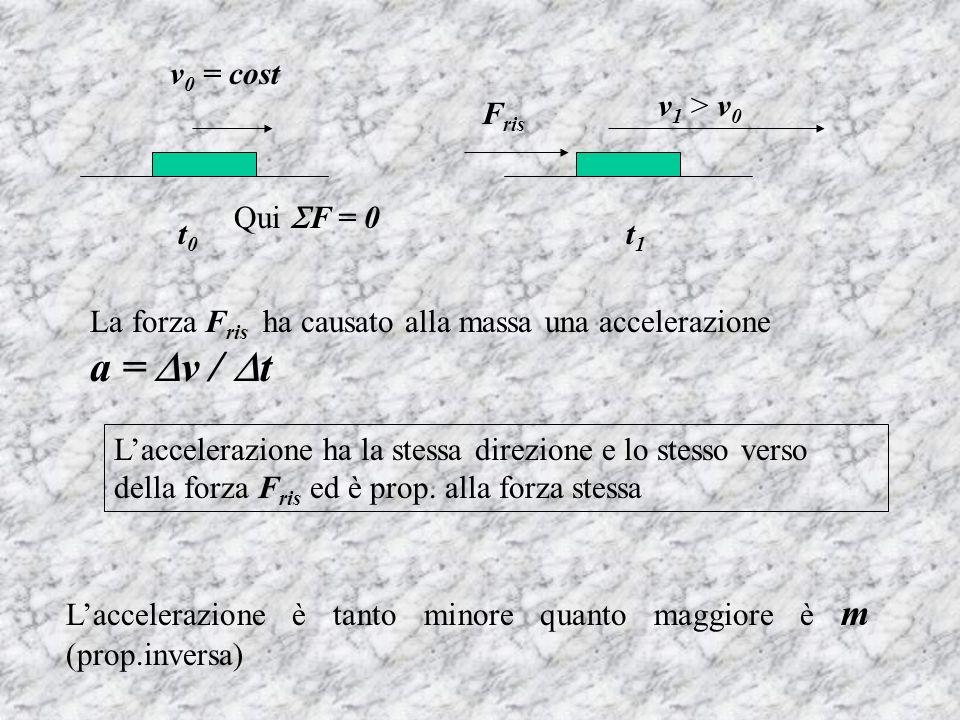t0t0 t1t1 v 0 = cost Qui F = 0 F ris v 1 > v 0 La forza F ris ha causato alla massa una accelerazione a = v / t Laccelerazione ha la stessa direzione e lo stesso verso della forza F ris ed è prop.