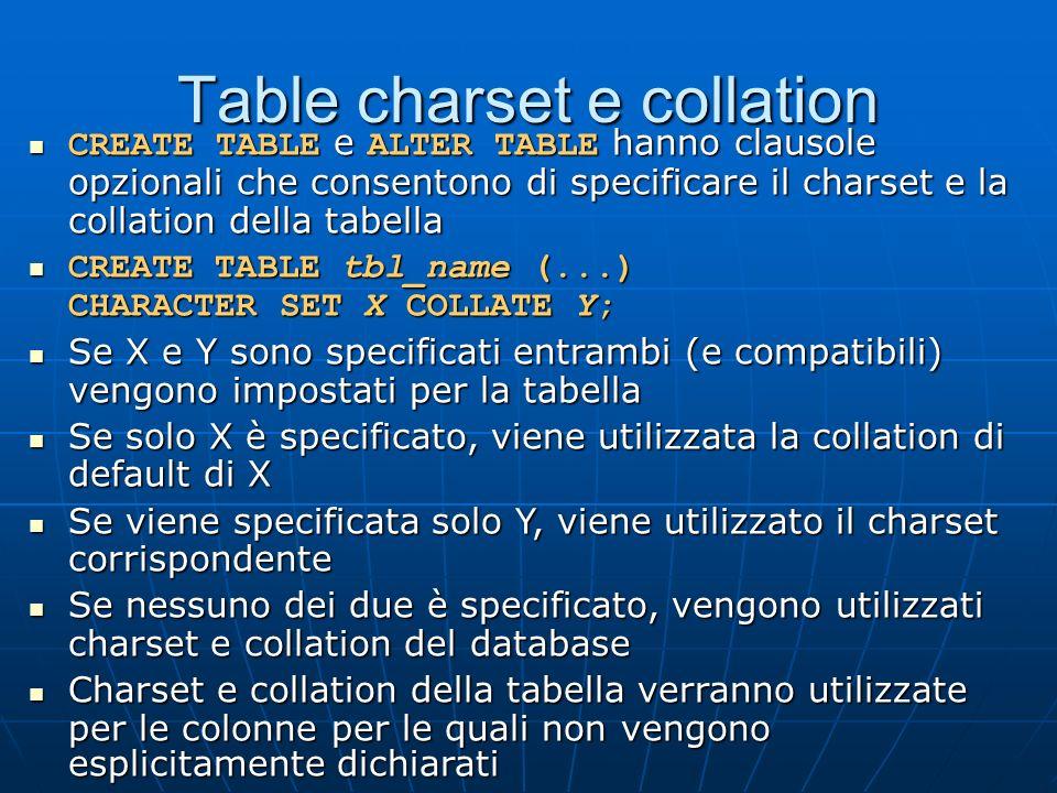 Table charset e collation CREATE TABLE e ALTER TABLE hanno clausole opzionali che consentono di specificare il charset e la collation della tabella CREATE TABLE e ALTER TABLE hanno clausole opzionali che consentono di specificare il charset e la collation della tabella CREATE TABLE tbl_name (...) CHARACTER SET X COLLATE Y; CREATE TABLE tbl_name (...) CHARACTER SET X COLLATE Y; Se X e Y sono specificati entrambi (e compatibili) vengono impostati per la tabella Se X e Y sono specificati entrambi (e compatibili) vengono impostati per la tabella Se solo X è specificato, viene utilizzata la collation di default di X Se solo X è specificato, viene utilizzata la collation di default di X Se viene specificata solo Y, viene utilizzato il charset corrispondente Se viene specificata solo Y, viene utilizzato il charset corrispondente Se nessuno dei due è specificato, vengono utilizzati charset e collation del database Se nessuno dei due è specificato, vengono utilizzati charset e collation del database Charset e collation della tabella verranno utilizzate per le colonne per le quali non vengono esplicitamente dichiarati Charset e collation della tabella verranno utilizzate per le colonne per le quali non vengono esplicitamente dichiarati