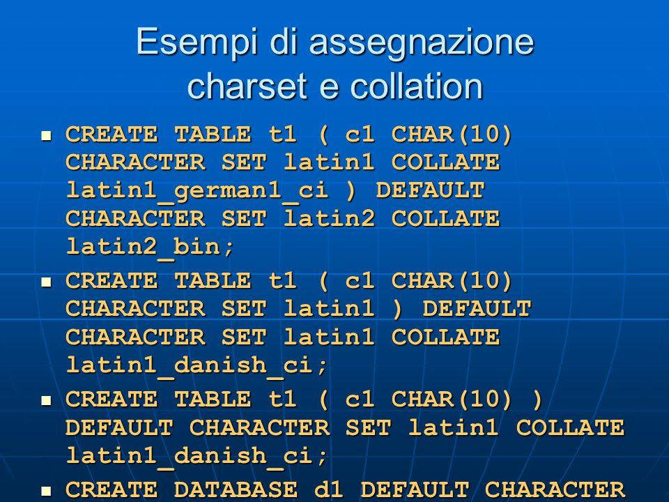 Esempi di assegnazione charset e collation CREATE TABLE t1 ( c1 CHAR(10) CHARACTER SET latin1 COLLATE latin1_german1_ci ) DEFAULT CHARACTER SET latin2 COLLATE latin2_bin; CREATE TABLE t1 ( c1 CHAR(10) CHARACTER SET latin1 COLLATE latin1_german1_ci ) DEFAULT CHARACTER SET latin2 COLLATE latin2_bin; CREATE TABLE t1 ( c1 CHAR(10) CHARACTER SET latin1 ) DEFAULT CHARACTER SET latin1 COLLATE latin1_danish_ci; CREATE TABLE t1 ( c1 CHAR(10) CHARACTER SET latin1 ) DEFAULT CHARACTER SET latin1 COLLATE latin1_danish_ci; CREATE TABLE t1 ( c1 CHAR(10) ) DEFAULT CHARACTER SET latin1 COLLATE latin1_danish_ci; CREATE TABLE t1 ( c1 CHAR(10) ) DEFAULT CHARACTER SET latin1 COLLATE latin1_danish_ci; CREATE DATABASE d1 DEFAULT CHARACTER SET latin2 COLLATE latin2_czech_ci; USE d1; CREATE TABLE t1 ( c1 CHAR(10) ); CREATE DATABASE d1 DEFAULT CHARACTER SET latin2 COLLATE latin2_czech_ci; USE d1; CREATE TABLE t1 ( c1 CHAR(10) );