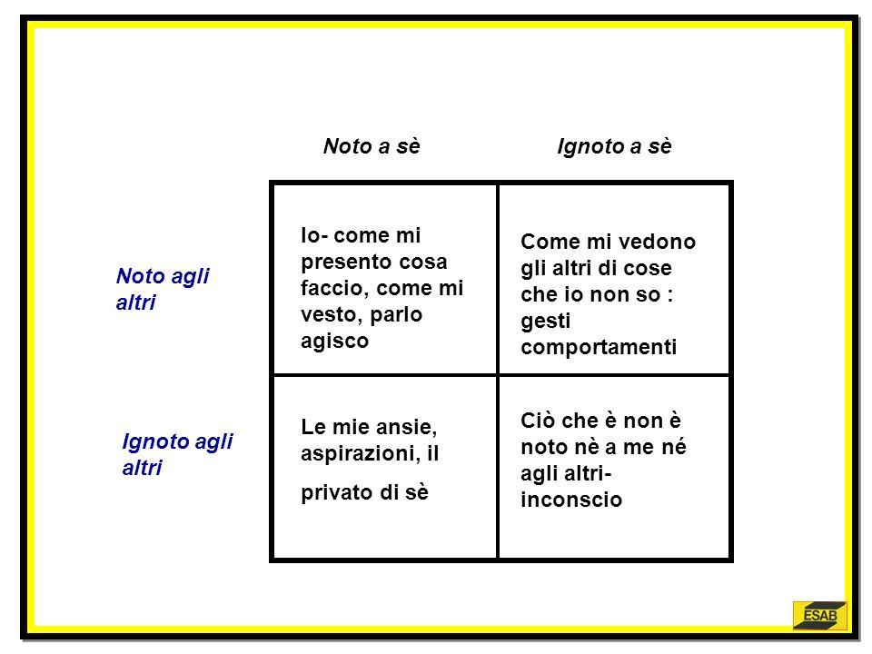 1)Manifesto –manifesto: lapertura può avere difficoltà se vi è mancanza di chiarezza del linguaggio 2)Nascosto-nascosto: quanto più ampio è il quadran
