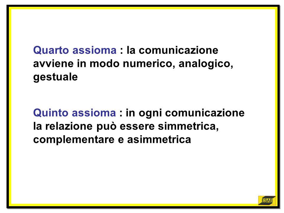 Primo assioma: è impossibile non comunicare Secondo assioma: ogni comunicazione ha un suo contenuto e una sua relazione Terzo assioma: ogni comunicazi