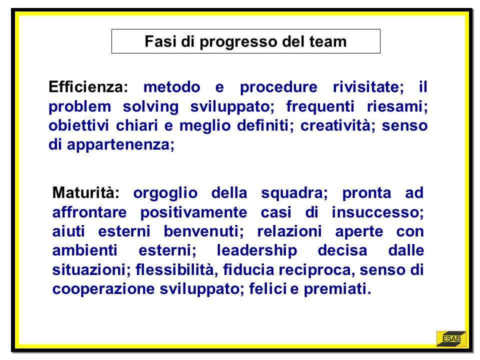 Fasi di progresso del team Sperimentazione : non si lavora in modo metodico ma con entusiasmo dinamico. Gli addormentati incominciano a contribuire; l