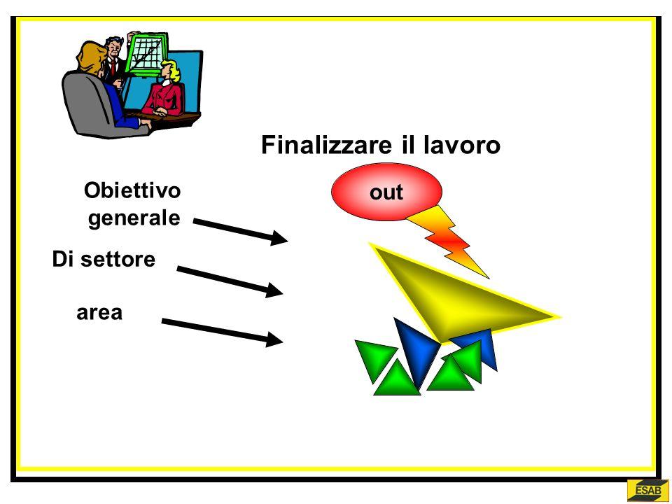 Finalizzare il lavoro Obiettivo generale Di settore area singoli
