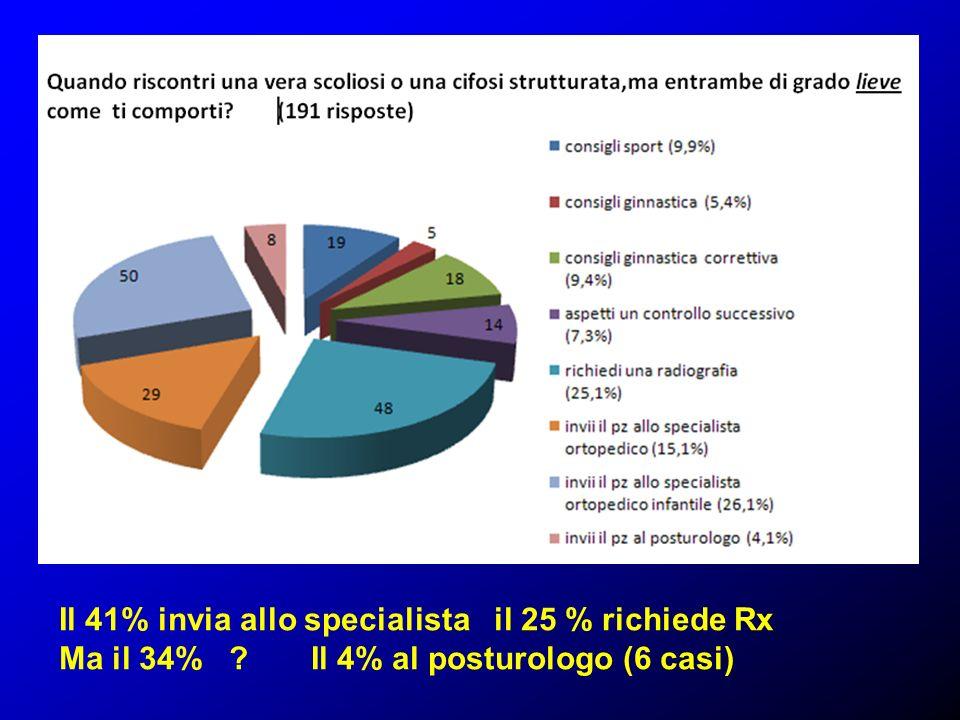 Il 41% invia allo specialista il 25 % richiede Rx Ma il 34% ? Il 4% al posturologo (6 casi)