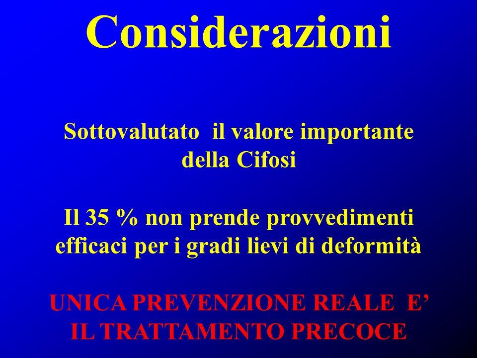 Considerazioni Sottovalutato il valore importante della Cifosi Il 35 % non prende provvedimenti efficaci per i gradi lievi di deformità UNICA PREVENZI