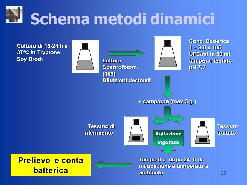 23 Schema metodi dinamici Coltura di 18-24 h a 37°C in Tryptone Soy Broth Lettura Spettrofotom. (109) Diluizioni decimali Conc. Batterica 1 – 3.0 x 10