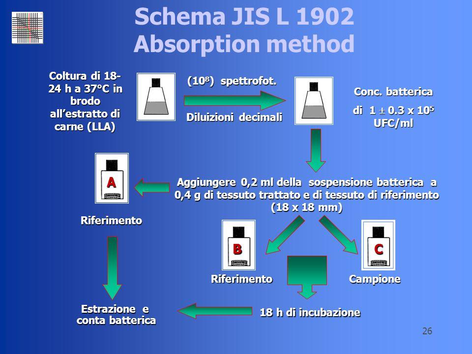 26 Schema JIS L 1902 Absorption method Coltura di 18- 24 h a 37°C in brodo allestratto di carne (LLA) Diluizioni decimali Conc. batterica di 1 0.3 x 1