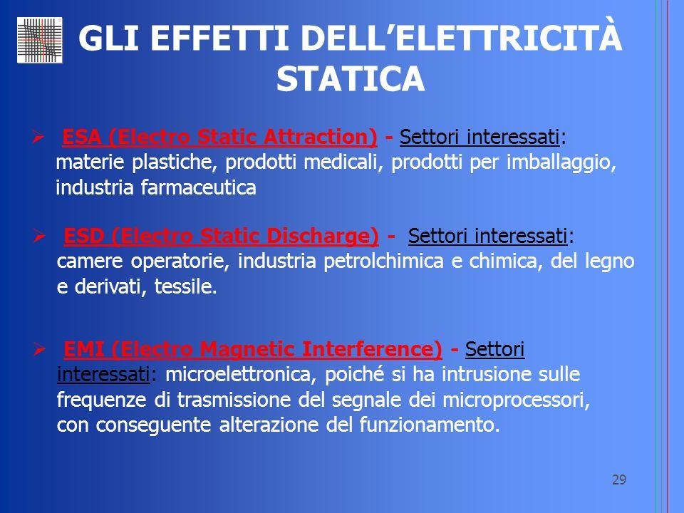 29 GLI EFFETTI DELLELETTRICITÀ STATICA ESA (Electro Static Attraction) - Settori interessati: materie plastiche, prodotti medicali, prodotti per imbal