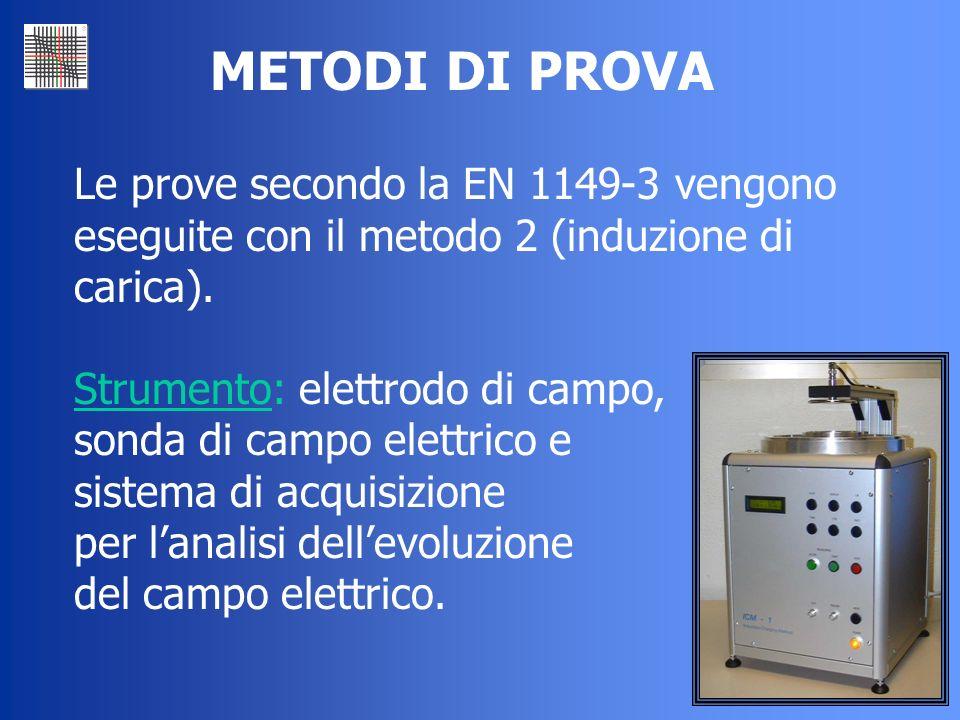 34 Le prove secondo la EN 1149-3 vengono eseguite con il metodo 2 (induzione di carica). Strumento: elettrodo di campo, sonda di campo elettrico e sis