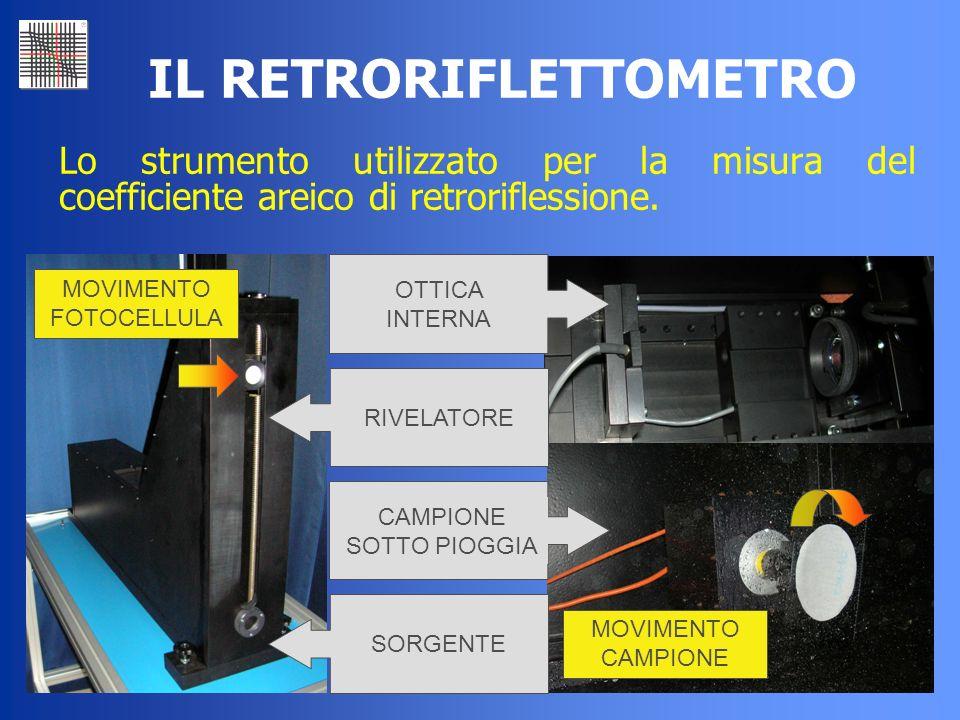42 IL RETRORIFLETTOMETRO Lo strumento utilizzato per la misura del coefficiente areico di retroriflessione. OTTICA INTERNA RIVELATORE CAMPIONE SOTTO P
