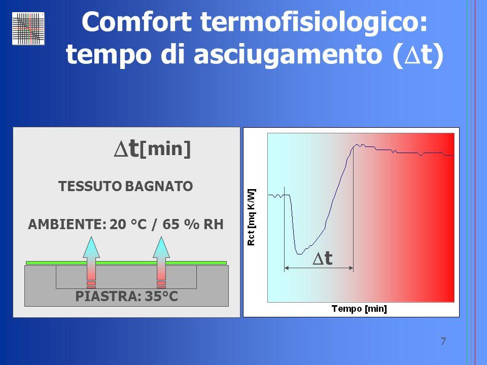7 Comfort termofisiologico: tempo di asciugamento ( t) AMBIENTE: 20 °C / 65 % RH TESSUTO BAGNATO PIASTRA: 35°C t [min] t