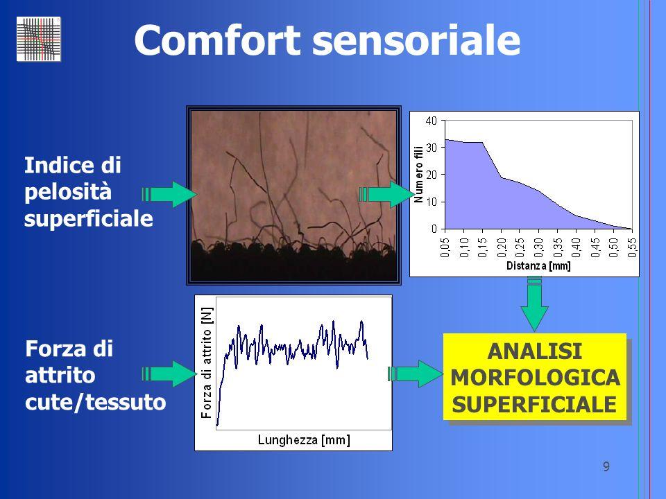 9 Comfort sensoriale ANALISI MORFOLOGICA SUPERFICIALE ANALISI MORFOLOGICA SUPERFICIALE Indice di pelosità superficiale Forza di attrito cute/tessuto