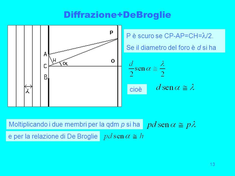 13 Diffrazione+DeBroglie P è scuro se CP-AP=CH= /2. Se il diametro del foro è d si ha cioè Moltiplicando i due membri per la qdm p si ha e per la rela