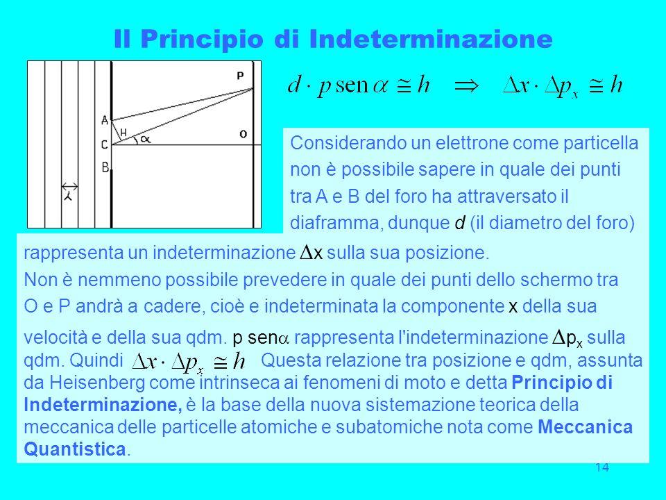 14 Il Principio di Indeterminazione Considerando un elettrone come particella non è possibile sapere in quale dei punti tra A e B del foro ha attraver