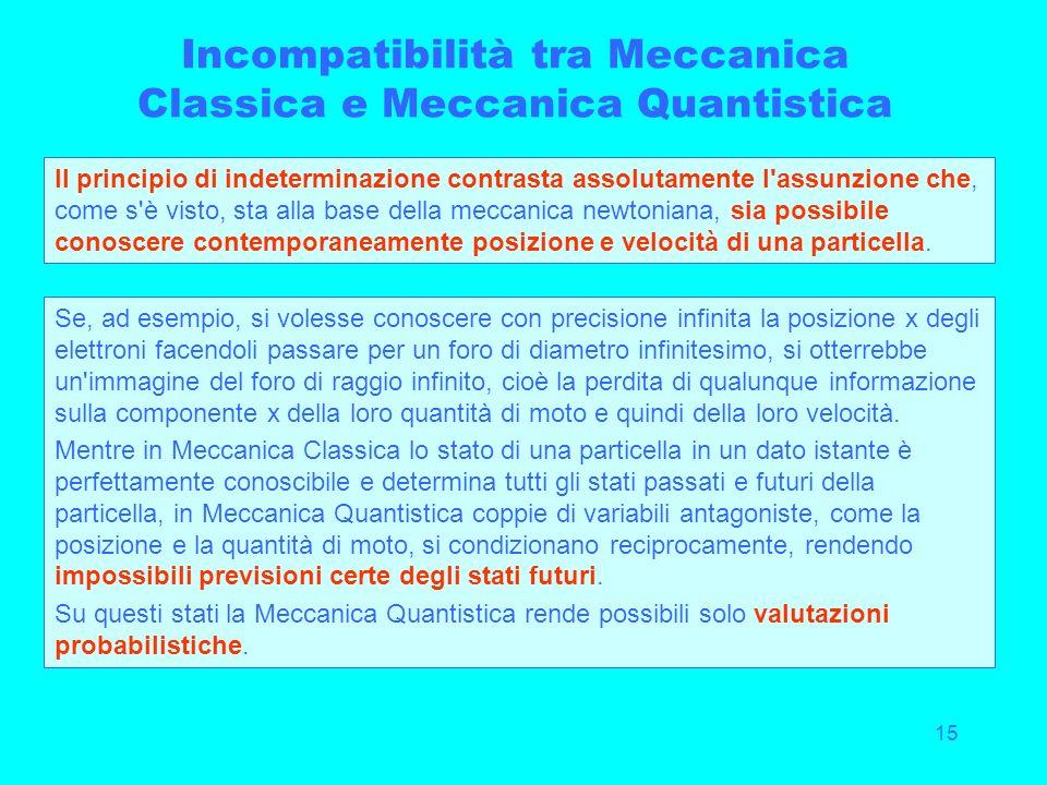 15 Incompatibilità tra Meccanica Classica e Meccanica Quantistica Il principio di indeterminazione contrasta assolutamente l'assunzione che, come s'è