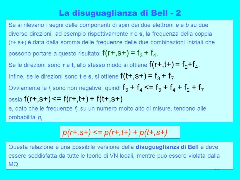 23 La disuguaglianza di Bell - 2 Se si rilevano i segni delle componenti di spin dei due elettroni a e b su due diverse direzioni, ad esempio rispetti
