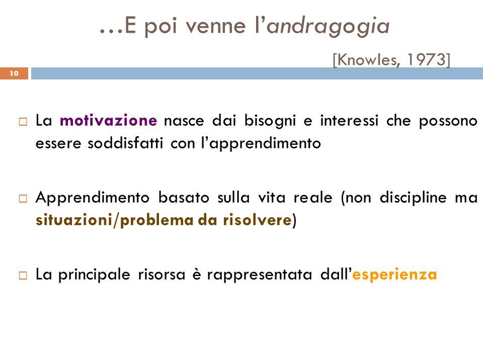 10 …E poi venne landragogia [Knowles, 1973] La motivazione nasce dai bisogni e interessi che possono essere soddisfatti con lapprendimento Apprendimen