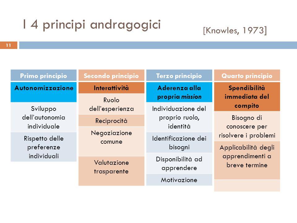 11 Primo principio Autonomizzazione Sviluppo dellautonomia individuale Rispetto delle preferenze individuali I 4 principi andragogici Secondo principi