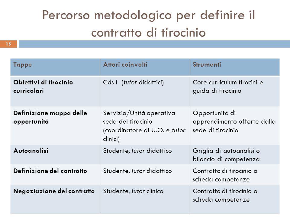 15 Percorso metodologico per definire il contratto di tirocinio TappeAttori coinvoltiStrumenti Obiettivi di tirocinio curricolari Cds I (tutor didatti