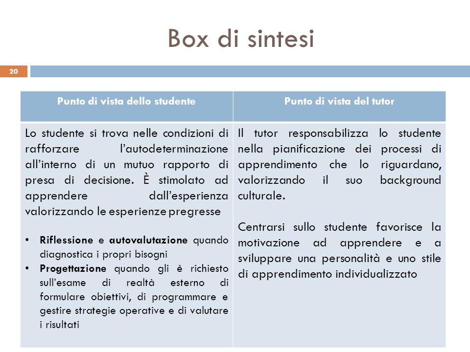 Box di sintesi 20 Punto di vista dello studentePunto di vista del tutor Lo studente si trova nelle condizioni di rafforzare lautodeterminazione allint