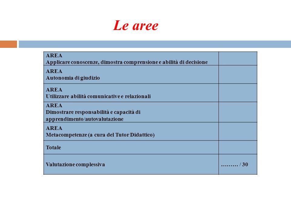 AREA Applicare conoscenze, dimostra comprensione e abilità di decisione AREA Autonomia di giudizio AREA Utilizzare abilità comunicative e relazionali