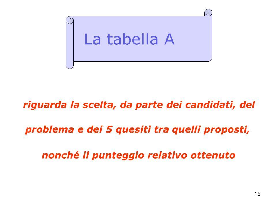 15 riguarda la scelta, da parte dei candidati, del La tabella A problema e dei 5 quesiti tra quelli proposti, nonché il punteggio relativo ottenuto