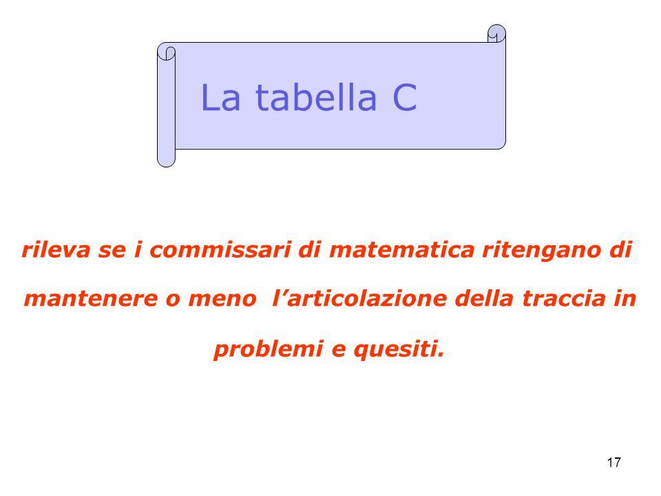17 rileva se i commissari di matematica ritengano di La tabella C problemi e quesiti. mantenere o meno larticolazione della traccia in