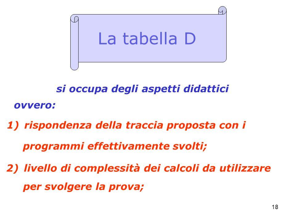 18 1)rispondenza della traccia proposta con i La tabella D si occupa degli aspetti didattici 2)livello di complessità dei calcoli da utilizzare ovvero