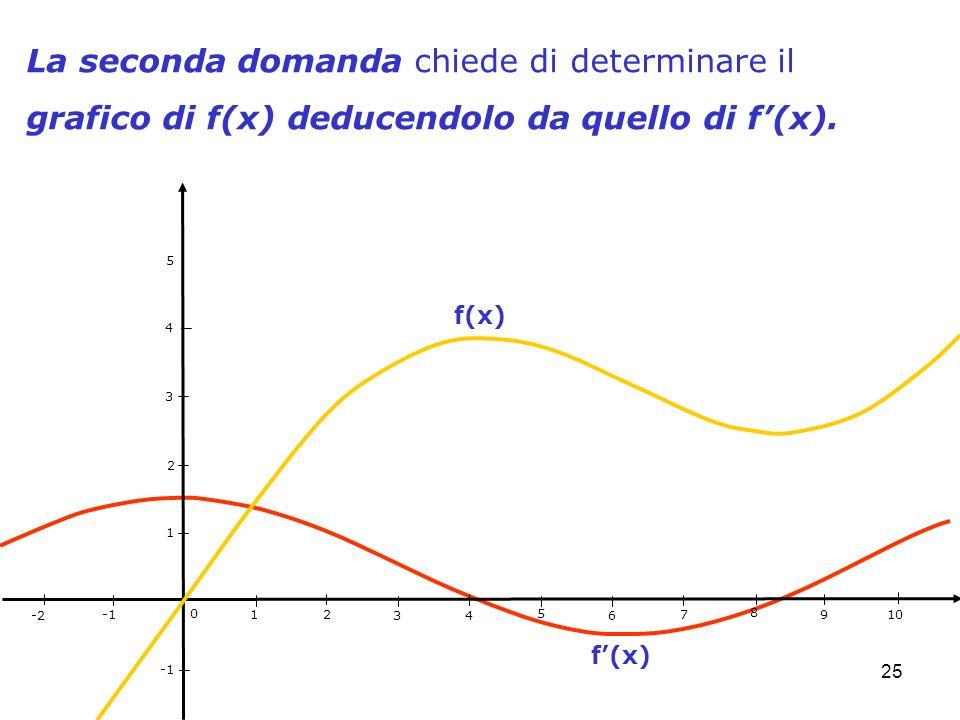 25 La seconda domanda chiede di determinare il grafico di f(x) deducendolo da quello di f(x). 1 2 3 4 5 6 7 8 9 10 -2 0 1 2 3 4 5 f(x)
