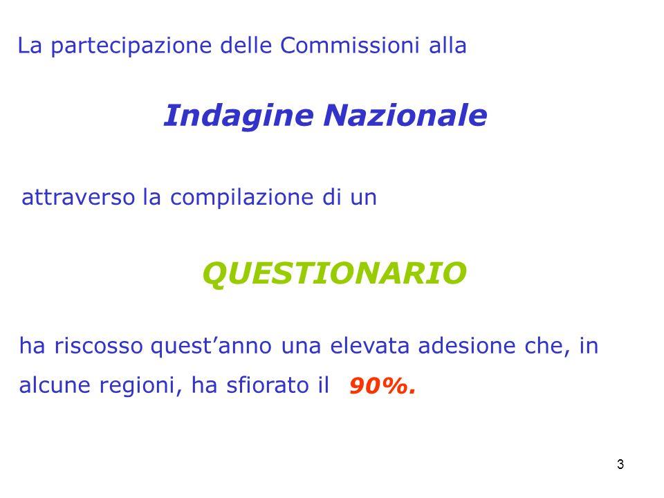 3 La partecipazione delle Commissioni alla QUESTIONARIO ha riscosso questanno una elevata adesione che, in alcune regioni, ha sfiorato il Indagine Naz