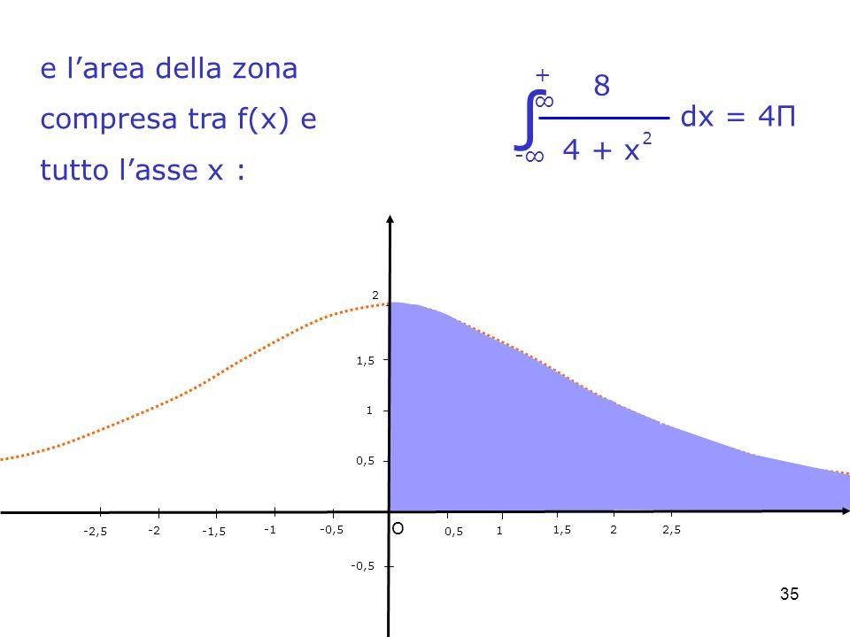 35 -0,5 0,5 1 1,5 2 -0,5 0,5 1 1,52 -2 2,5 -1,5-2,5 O e larea della zona compresa tra f(x) e tutto lasse x : 8 4 + x 2 - dx = 4Π +