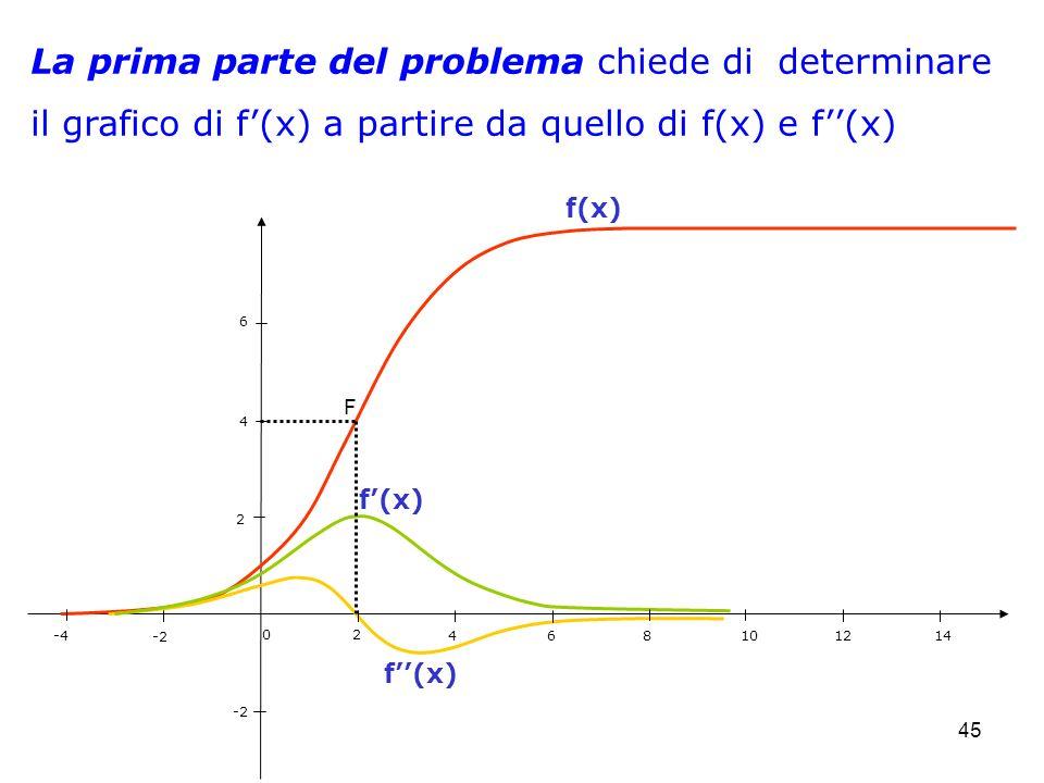 45 -4 -2 0 2 4 6 8 10 12 14 2 4 6 -2 f(x) La prima parte del problema chiede di determinare il grafico di f(x) a partire da quello di f(x) e f(x) F