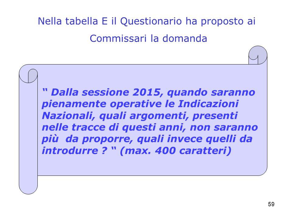 59 Nella tabella E il Questionario ha proposto ai Commissari la domanda Dalla sessione 2015, quando saranno pienamente operative le Indicazioni Nazion